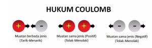 Konsep Hukum Coulomb